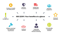 What are the benefits of ISO22301?